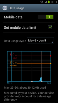 Touch Data usage cycle.